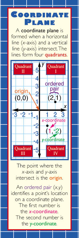 Graphing & Slope Bookmark