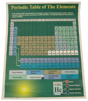 Periodic Table of the Elements Chartlet (17""
