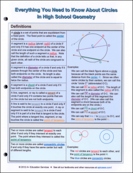 Circles In High School Geometry Quick Reference Guide