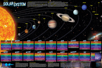 "Solar System Poster - 36"" x 24""- Laminated"
