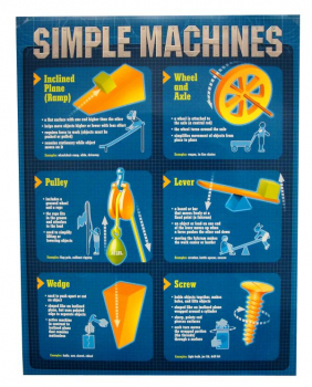 Simple Machines Quick-Study Poster