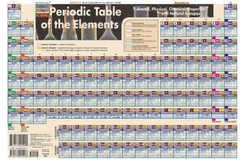 Periodic Table Poster - Paper