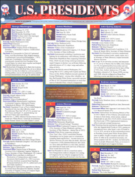 U.S. Presidents Laminated Guide