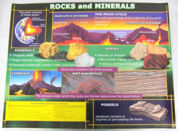 Rocks and Minerals Chartlet