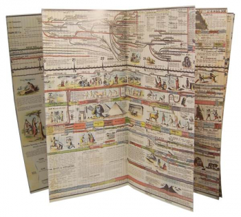 Adams' Chart or Map of History Panels only
