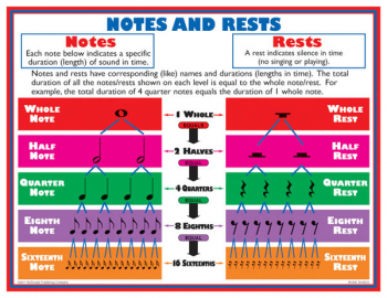 Music Basics Teaching Poster Set