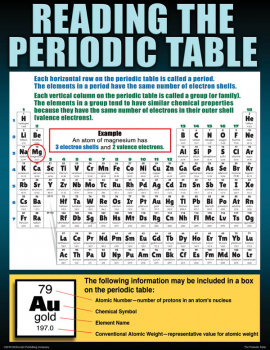Periodic Table Teaching Poster Set