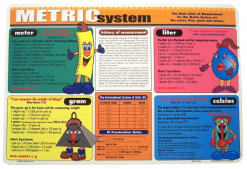Metric System Placemat
