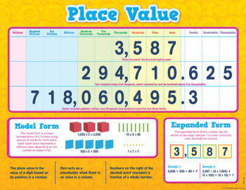 Place Value Chart (17 x 22)