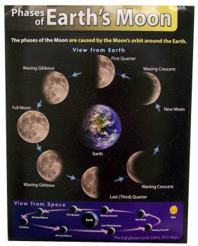 Phases of Earth's Moon Learning Chart