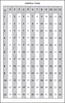 "Addition Table / Multiplication Table (6"" x 9 Laminated Chart)"