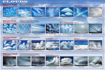 Clouds Poster Non-Laminated