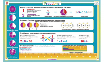 Fractions Placemat