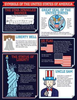 Symbols of America Chartlet