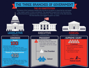 Three Branches of Government Chartlet