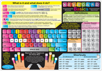 Keyboard Basics/Internet Safety Smart Poly Learning Mat